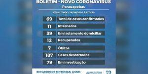 Parauapebas alcança sete mortes e 69 infectados pelo novo coronavírus
